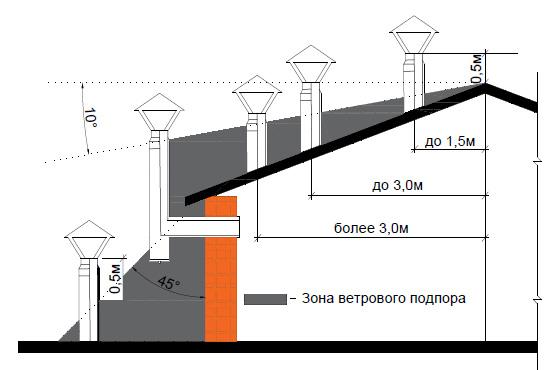 Проверка вентканалов и дымоходов в квартире дымоход камень